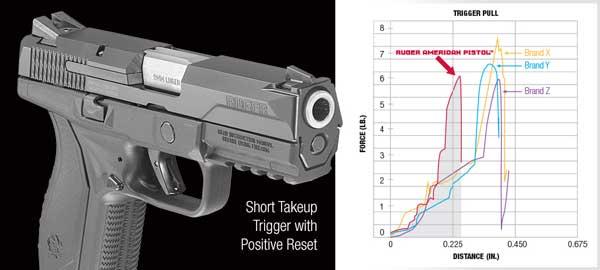 Ruger-AP-trigger